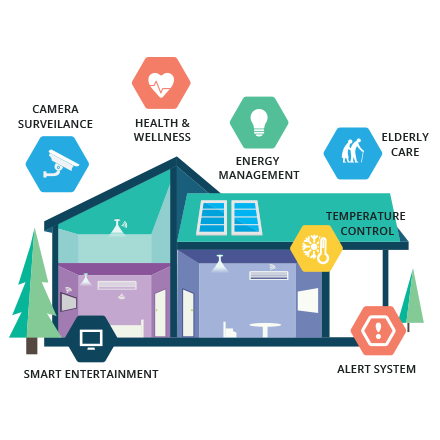 اینفوگرافی خانه هوشمند شرکت مهندسی المان الکترونیک eleman smarthome smart home